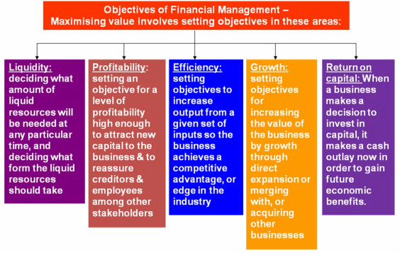 Role Of Financial Management Think Learn Act