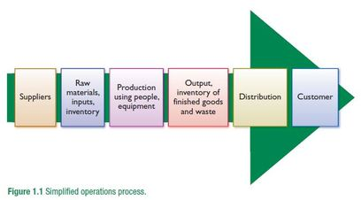 Role Of Operations Management Think Learn Act